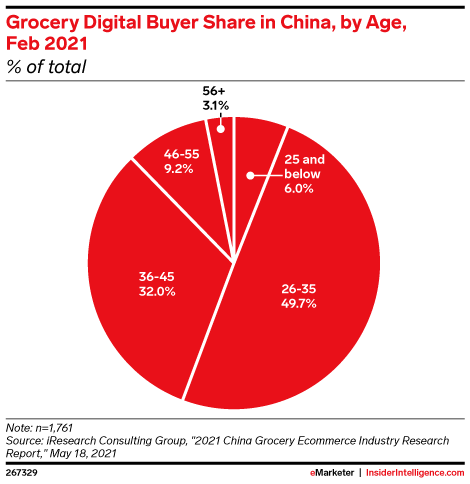 Grocery Digital Buyer Share in China, by Age, Feb 2021 (% of total)