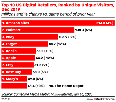 Top 10 US Digital Retailers, Ranked by Unique Visitors, Dec 2019 (millions and % change vs. same period of prior year)