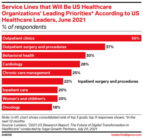 Service Lines that Will Be US Healthcare Organizations' Leading Priorities* According to US Healthcare Leaders, June 2021 (% of respondents)