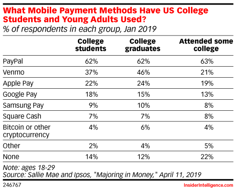 What Mobile Payment Methods Have US College Students and Young Adults Used? (% of respondents in each group, Jan 2019)