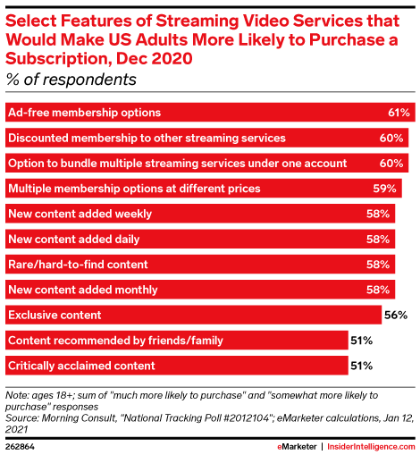 Select Features of Streaming Video Services that Would Make US Adults More Likely to Purchase a Subscription, Dec 2020 (% of respondents)