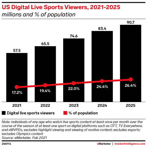 US Digital Live Sports Viewers, 2021-2025 (millions and % of population)