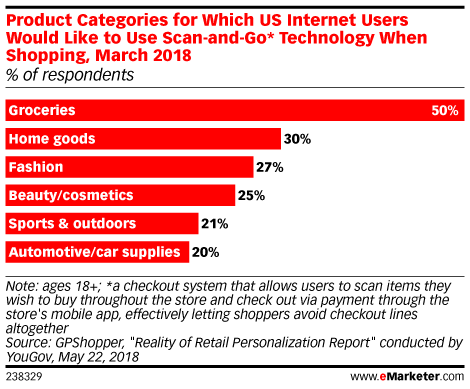 Product Categories for Which US Internet Users Would Like to Use Scan-and-Go* Technology When Shopping, March 2018 (% of respondents)