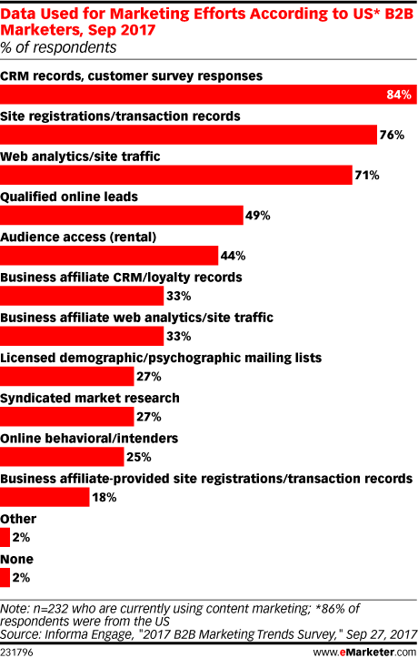 Data Used for Marketing Efforts According to US* B2B Marketers, Sep 2017 (% of respondents)