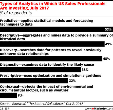Types of Analytics in Which US Sales Professionals Are Investing, July 2017 (% of respondents)