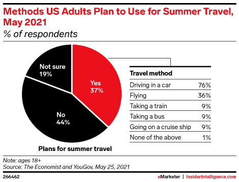 Methods US Adults Plan to Use for Summer Travel, May 2021 (% of respondents)