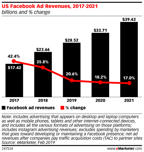 US Facebook Ad Revenues, 2017-2021 (billions and % change)
