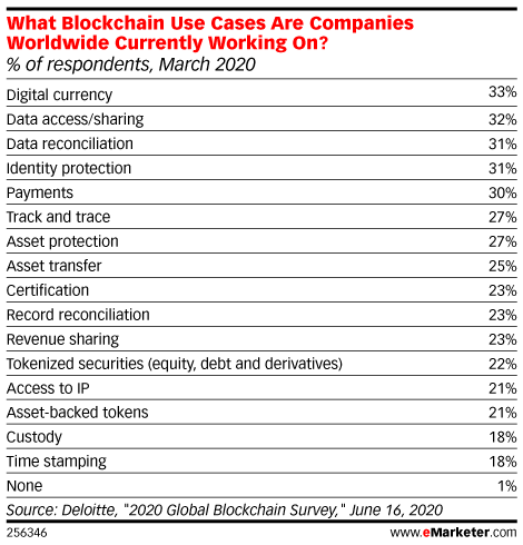 What Blockchain Use Cases Are Companies Worldwide Currently Working On? (% of respondents, March 2020)
