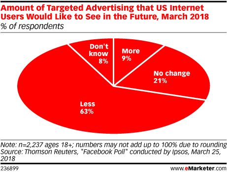 Ad Targeting 2018 Emarketer Trends Forecasts Statistics