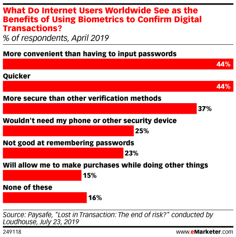 What Do Internet Users Worldwide See as the Benefits of Using Biometrics to Confirm Digital Transactions? (% of respondents, April 2019)