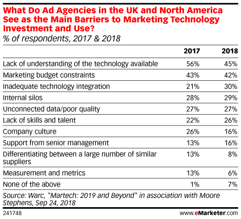 What Do Ad Agencies in the UK and North America See as the Main Barriers to Marketing Technology Investment and Use? (% of respondents, 2017 & 2018)