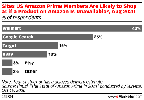 Sites US Amazon Prime Members Are Likely to Shop at if a Product on Amazon Is Unavailable*, Aug 2020 (% of respondents)