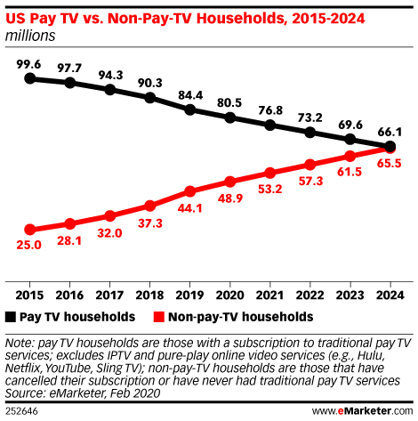US Pay TV vs. Non-Pay-TV Households, 2015-2024 (millions)