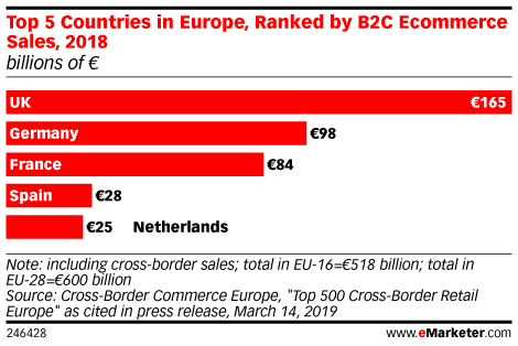 Top 5 Countries in Europe, Ranked by B2C Ecommerce Sales, 2018 (billions of €)