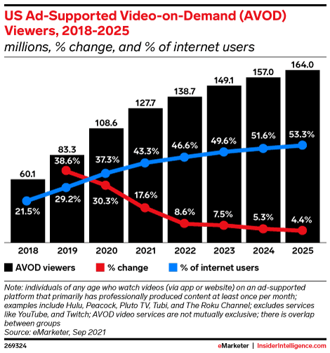 US Ad-Supported Video-on-Demand (AVOD) Viewers, 2018-2025 (millions, % change, and % of internet users)