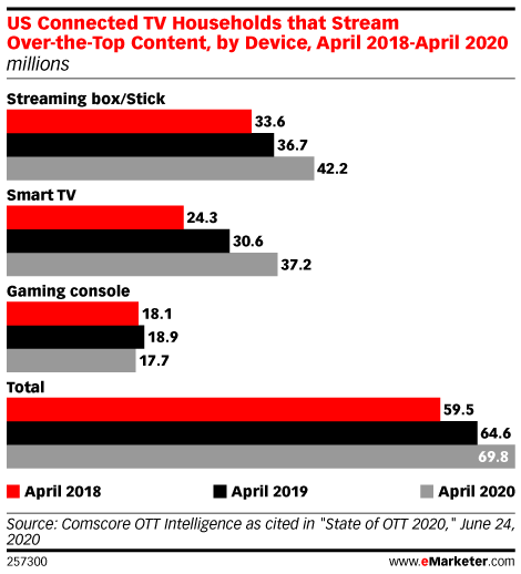US Connected TV Households that Stream Over-the-Top Content, by Device, April 2018-April 2020 (millions)