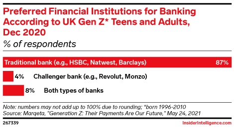 Preferred Financial Institutions for Banking According to UK Gen Z* Teens and Adults, Dec 2020 (% of respondents)