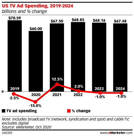 US TV Ad Spending, 2019-2024 (billions and % change)
