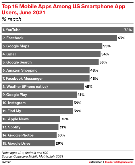 Top 15 Mobile Apps Among US Smartphone App Users, June 2021 (% reach)