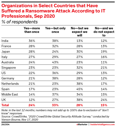 Organizations in Select Countries that Have Suffered a Ransomware Attack According to IT Professionals, Sep 2020 (% of respondents)