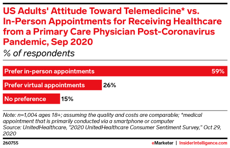 US Adults' Attitude Toward Telemedicine* vs. In-Person Appointments for Receiving Healthcare from a Primary Care Physician Post-Coronavirus Pandemic, Sep 2020 (% of respondents)