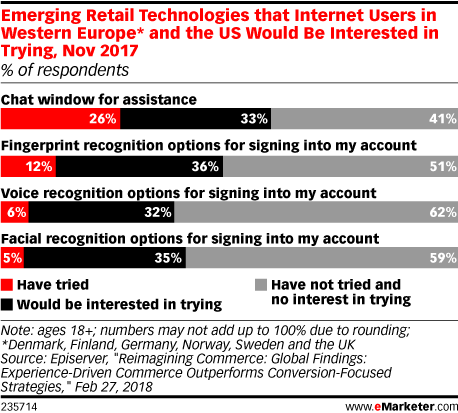 Emerging Retail Technologies that Internet Users in Western Europe* and the US Would Be Interested in Trying, Nov 2017 (% of respondents)