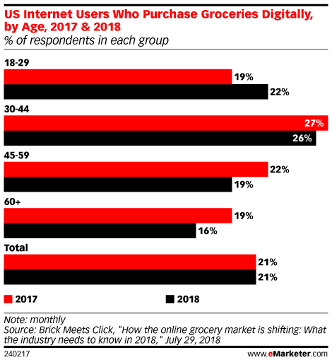 US Internet Users Who Purchase Groceries Digitally, by Age, 2017 & 2018 (% of respondents in each group)