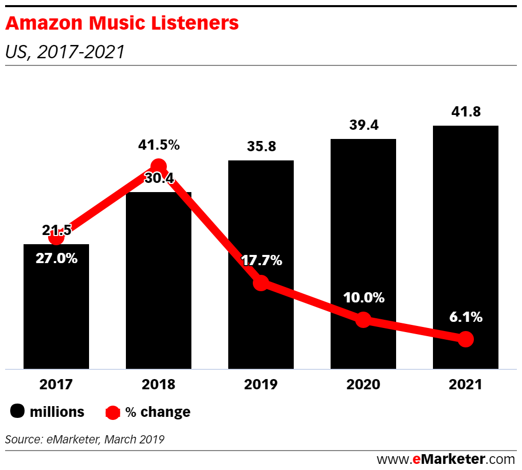 Music Trends 2020.Amazon Music Will Be The Fastest Growing Audio Streaming