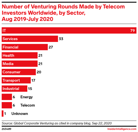 Number of Venturing Rounds Made by Telecom Investors Worldwide, by Sector, Aug 2019-July 2020