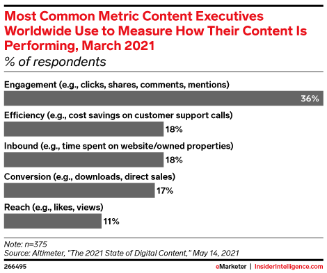 Most Common Metric Content Executives Worldwide Use to Measure How Their Content Is Performing, March 2021 (% of respondents)
