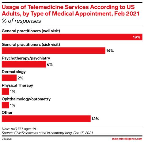 Usage of Telemedicine Services According to US Adults, by Type of Medical Appointment, Feb 2021 (% of responses)