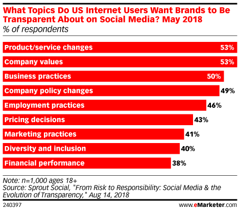 What Topics Do US Internet Users Want Brands to Be Transparent About on Social Media? May 2018 (% of respondents)