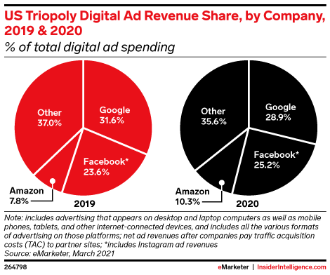 US Triopoly Digital Ad Revenue Share, by Company, 2019 & 2020 (% of total digital ad spending)