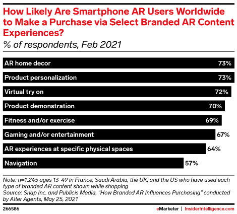 How Likely Are Smartphone AR Users Worldwide to Make a Purchase via Select Branded AR Content Experiences? (% of respondents, Feb 2021)