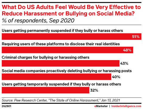 What Do US Adults Feel Would Be Very Effective to Reduce Harassment or Bullying on Social Media? (% of respondents, Sep 2020)