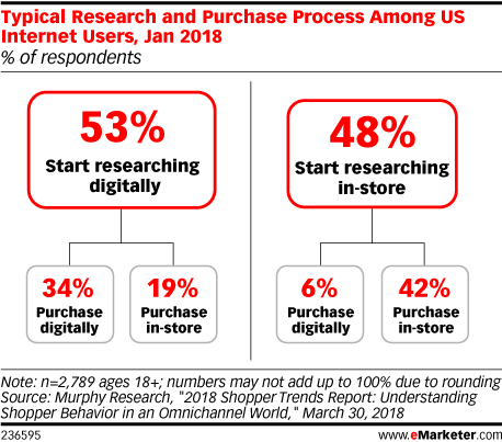 Typical Research and Purchase Process Among US Internet Users, Jan 2018 (% of respondents)