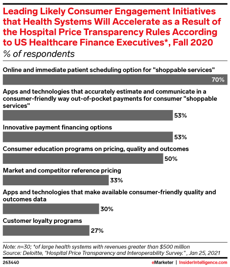 Leading Likely Consumer Engagement Initiatives that Health Systems Will Accelerate as a Result of the Hospital Price Transparency Rules According to US Healthcare Finance Executives*, Fall 2020 (% of respondents)