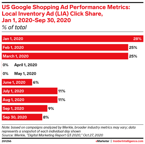 US Google Shopping Ad Performance Metrics: Local Inventory Ad (LIA) Click Share, Jan 1, 2020-Sep 30, 2020 (% of total)