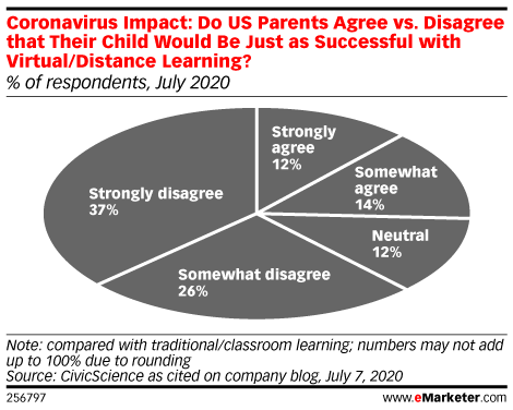 Coronavirus Impact: Do US Parents Agree vs. Disagree that Their Child Would Be Just as Successful with Virtual/Distance Learning? (% of respondents, July 2020)