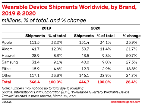 Wearable Device Shipments Worldwide, by Brand, 2019 & 2020 (millions, % of total, and % change)