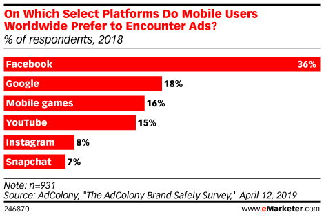 On Which Select Platforms Do Mobile Users Worldwide Prefer to Encounter Ads? (% of respondents, 2018)