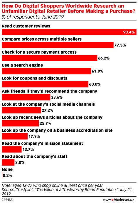 How Do Digital Shoppers Worldwide Research an Unfamiliar Digital Retailer Before Making a Purchase? (% of respondents, June 2019)