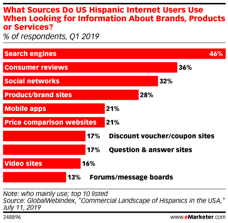 What Sources Do US Hispanic Internet Users Use When Looking for Information About Brands, Products or Services? (% of respondents, Q1 2019)
