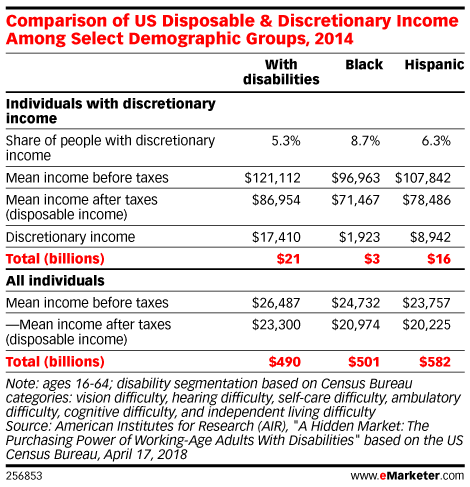 Comparison of US Disposable & Discretionary Income Among Select Demographic Groups, 2014