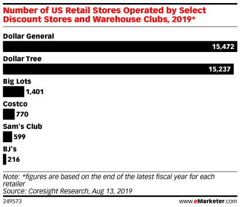 Number of US Retail Stores Operated by Select Discount Stores and Warehouse Clubs, 2019*