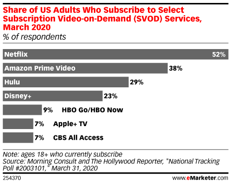 Share of US Adults Who Subscribe to Select Subscription Video-on-Demand (SVOD) Services, March 2020 (% of respondents)