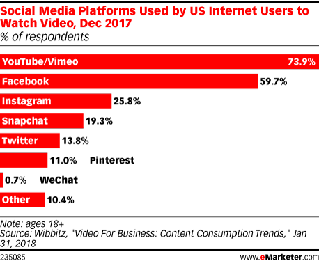 Social Media Platforms Used by US Internet Users to Watch Video, Dec 2017 (% of respondents)
