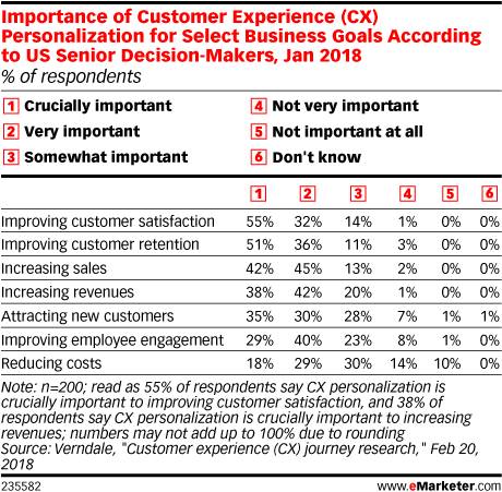 Importance of Customer Experience (CX) Personalization for Select Business Goals According to US Senior Decision-Makers, Jan 2018 (% of respondents)
