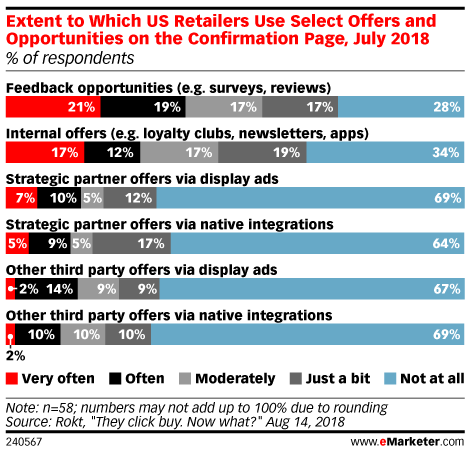 Extent to Which US Retailers Use Select Offers and Opportunities on the Confirmation Page, July 2018 (% of respondents)