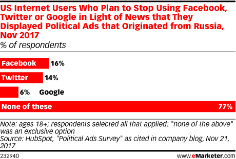 US Internet Users Who Plan to Stop Using Facebook, Twitter or Google in Light of News that They Displayed Political Ads that Originated from Russia, Nov 2017 (% of respondents)